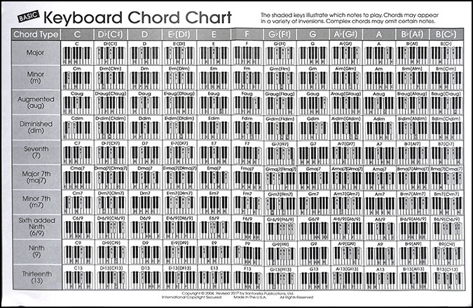 Basic Keyboard Chord Chart Piano By Vario Jw Pepper Sheet Music