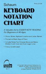 Keyboard Chart-Notation Chart