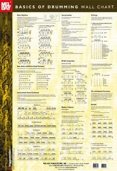 Basics of Drumming Wall Chart