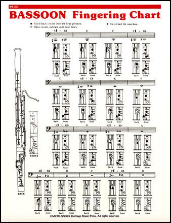 Fingering Chart-Bassoon