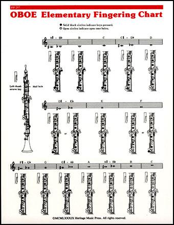 Fingering Chart-Oboe